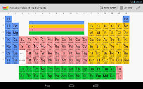 radioactive elements on the periodic table periodic table of elements quiz app fresh periodic table elements