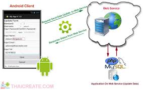 tutorial web service java android update data to server via web service