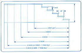 Precast Concrete Stairs Design Steps