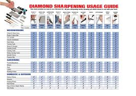 usage guide for diamond sharpening products