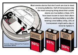 kidde hardwire smoke alarm i4618 walmart com