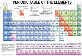Most Reactive Metals On The Periodic Table The Modern Periodic Table Lovejoy Pre Ap Chemistry
