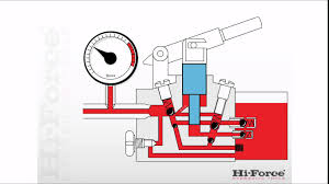 how a two speed manual hydraulic pump operates youtube