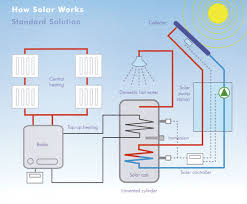 solar panels ireland solar water heaters in ireland reduce your