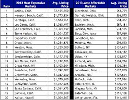 los 10 mercados inmobiliarios más caros de eeuu y las casas que