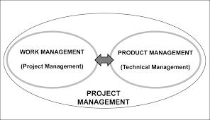 project management news figure 4 components of project management