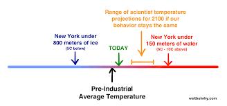 esquire falls into the despondency trap u2014we u0027re not u201cf u0027d u201d on climate