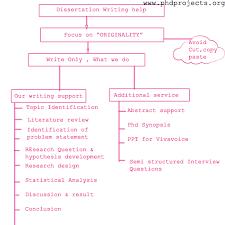 dissertation writing help kuwait  dissertation writing help malaysia  dissertation writing help oman  dissertation writing help tunisia      PHD Projects