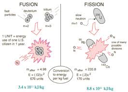 fission and fusion chemistry socratic