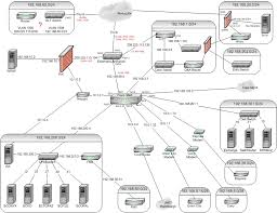 logical layout of network file dhs network topology jpg wikimedia commons