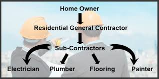 residential general contractor az construction