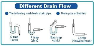 Bathtub P Trap Diagram How The Hidden Microbes Inside Your Drains Could Be Making Your