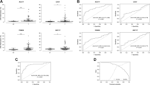 a novel epigenetic signature for early diagnosis in lung cancer