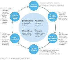 finding your digital sweet spot mckinsey u0026 company
