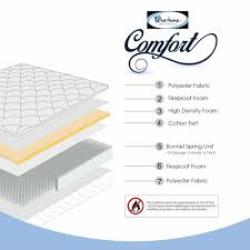 Best Kind Of Foundation Foam Mattress Versus Spring Jantenhoor Info