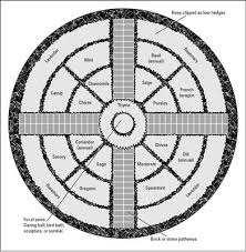 Herb Garden Layout Garden Plans And Layouts Plan A Formal Herb Garden Plan By