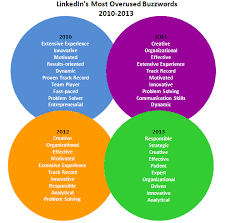 buzzwords for resume and the most overused resume buzzword for 2013 is career musings