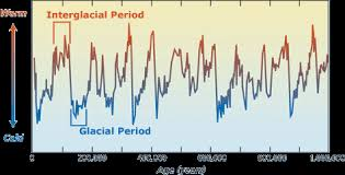 dive discover ice ages timeline
