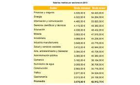 sueldos profesionales en mxico 2016 salarios medios y pagas extra en alemania