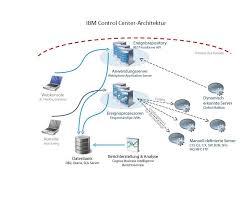 konsole architektur technischer überblick über ibm center