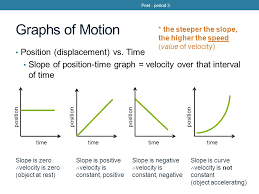peet period 3 do now the position time graph above represents