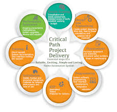 Home Design Software Bill Of Materials Critical Path Project Delivery For On Time And On Schedule