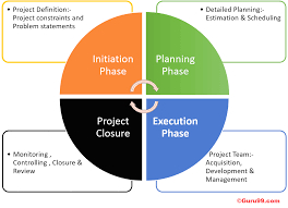 Management Life Cycle Complete Guide
