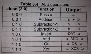 Truth Table Definition Chapter 6 Arithmetic Circuits Computer Science Courses