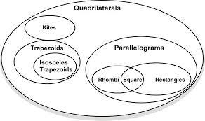 classifying quadrilaterals ck 12 foundation