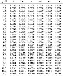 Normal Standard Table Appendix D Statistical Tables Introduction To Probability And