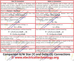 difference between y u0026 δ comparison between star and delta