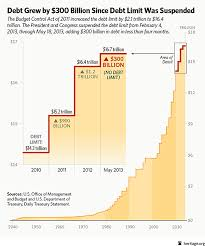 Fiscal Year 2014 National Debt U S National Debt Grew By 58 Obama In Less Than 5 Years