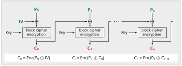 anatomy of a cryptographic collision u2013 the u201csweet32 u201d attack