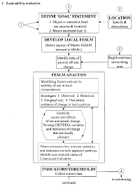 define objective statement chapter 6 using the framework figure 4 the flow chart continued 1