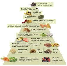 arthritis diet picmia