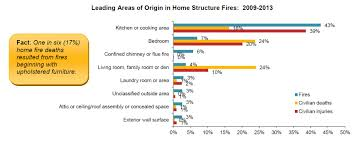 top 10 causes of house fires fire safety tips