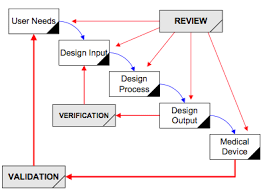 10 steps to implementing design controls medical device academy