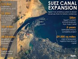 Suez Canal World Map by Higher Tolls U0027risky U0027 After 4bn Suez Canal Expansion Al Arabiya
