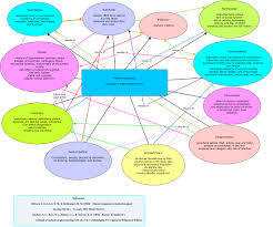 Endocrine System Concept Map Nur 421 Concept Map Project Chf