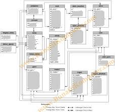 membuat database akademik dengan mysql software akademik bunafit komputer