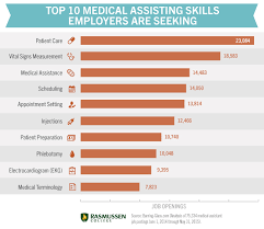 medical assisting skills what you need to be confident in your career