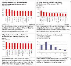 Immobilienpreise In Wien Koppeln Sich Immobilienpreise Vom Einkommen Ab