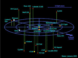 Map Of The Stars A Pale Red Dot The Closest Exoplanet U2013 Dynamics Of Cats