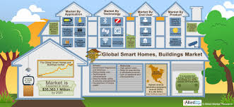 global smart homes buildings market visual ly
