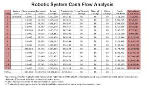 robotics industry insights calculating your roi for