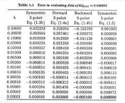Gaussian Integral Table Numerical Integration And Differentiation