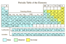 Periodice Table Periodic Table Of The Elements