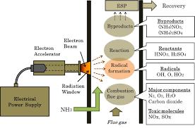 non thermal plasma technic for air pollution control intechopen