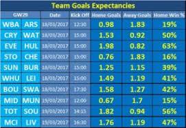 premier league goals table that premier league goal record fantasy football portal