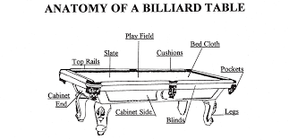 what is a billiard table anatomy of a billiard table chion billiards